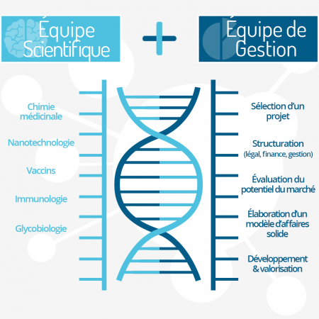 Glycovax Pharma scientifique gestion